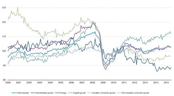 Roemenie in top tien EU lidstaten groei industriële productie