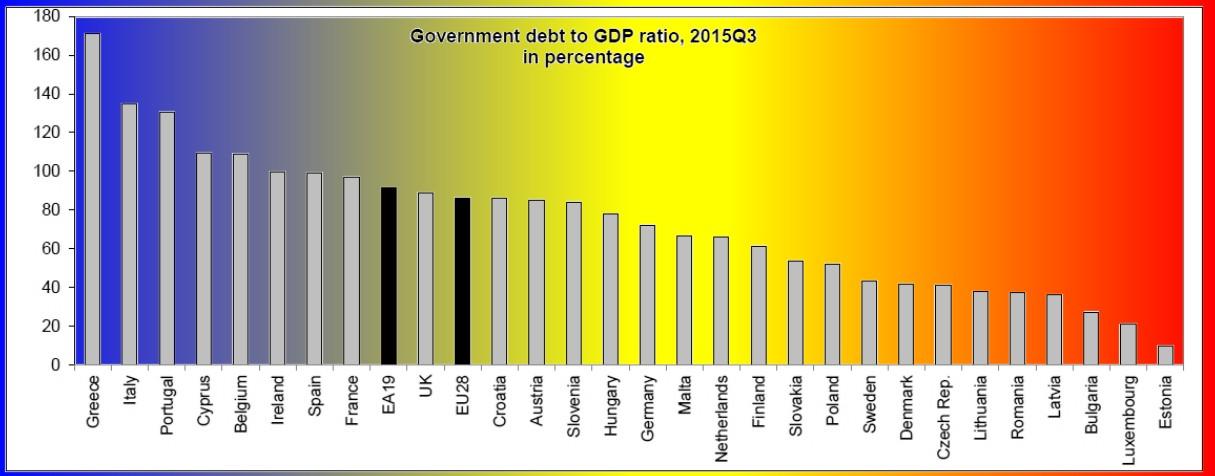 15-Roemeense staatsschuld onder laagste van EU-fc