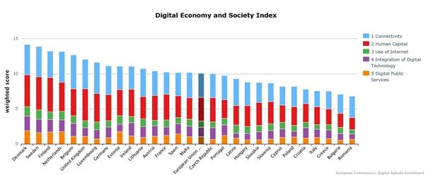 Roemenie scoort slecht op gebied van digitale economie