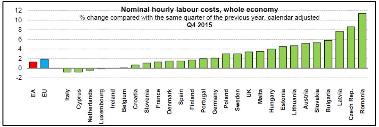 Groei Roemeense arbeidskosten hoogste in Europese Unie