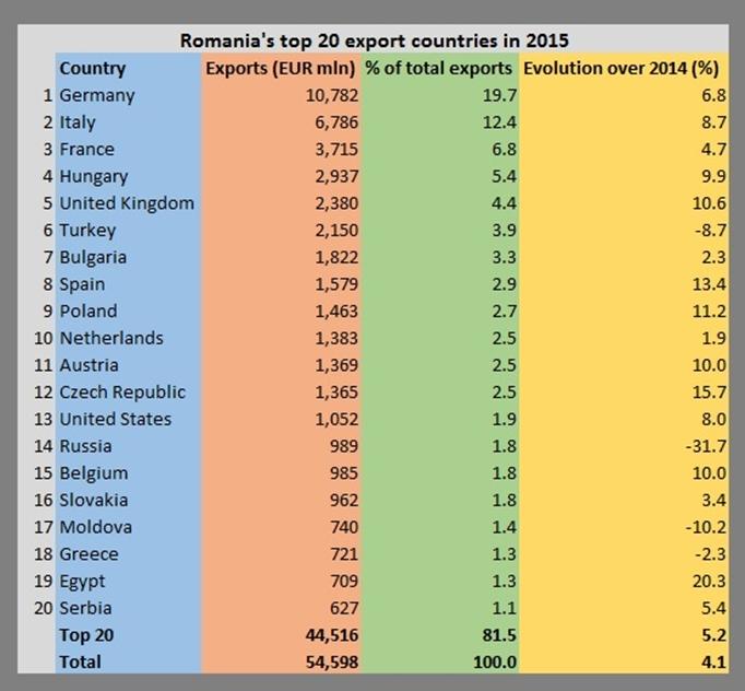Nederland als handelspartner mist kansen-export