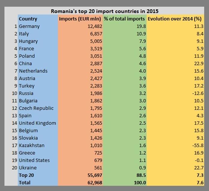 Nederland als handelspartner mist kansen-import