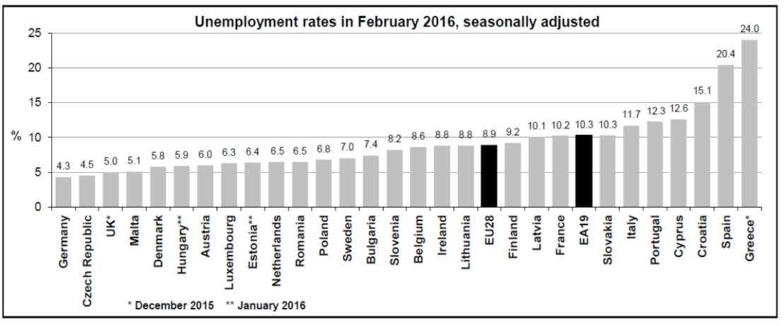 Roemenie heeft een van de laagste werkloosheidscijfers in de EU