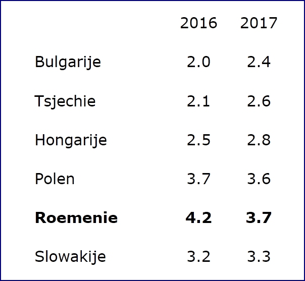 Roemeense economie meest dynamisch in CEE voor 2016 en 2017-2