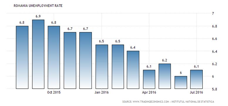 Dalende trend werkeloosheid in Roemenie