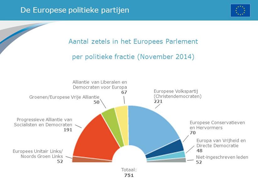 Meest invloedrijke landen in de EU medio 2016