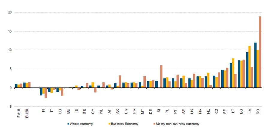 Roemenie hoogste stijging uur loonkosten in EU